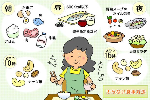 1ヶ月で10キロ痩せる方法!食事編