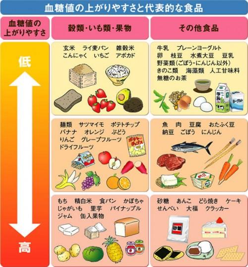 1週間でダイエット効果がでる!?血糖値を上げない献立とレシピ